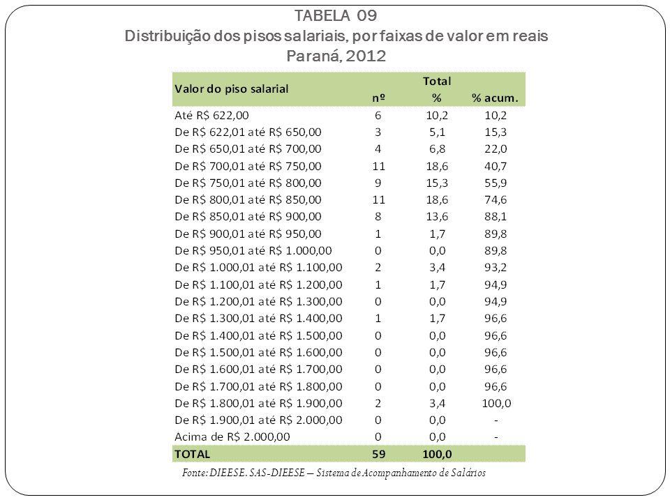 TABELA 09 Distribuição dos pisos salariais, por faixas de valor em reais Paraná, 2012 Fonte: DIEESE.