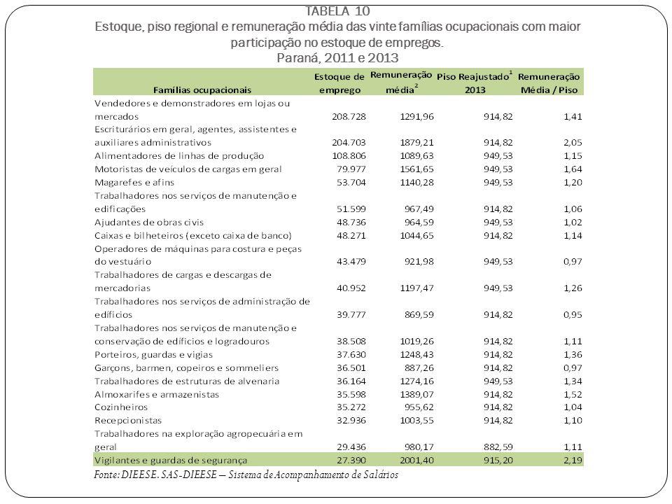 TABELA 10 Estoque, piso regional e remuneração média das vinte famílias ocupacionais com maior participação no estoque de empregos.