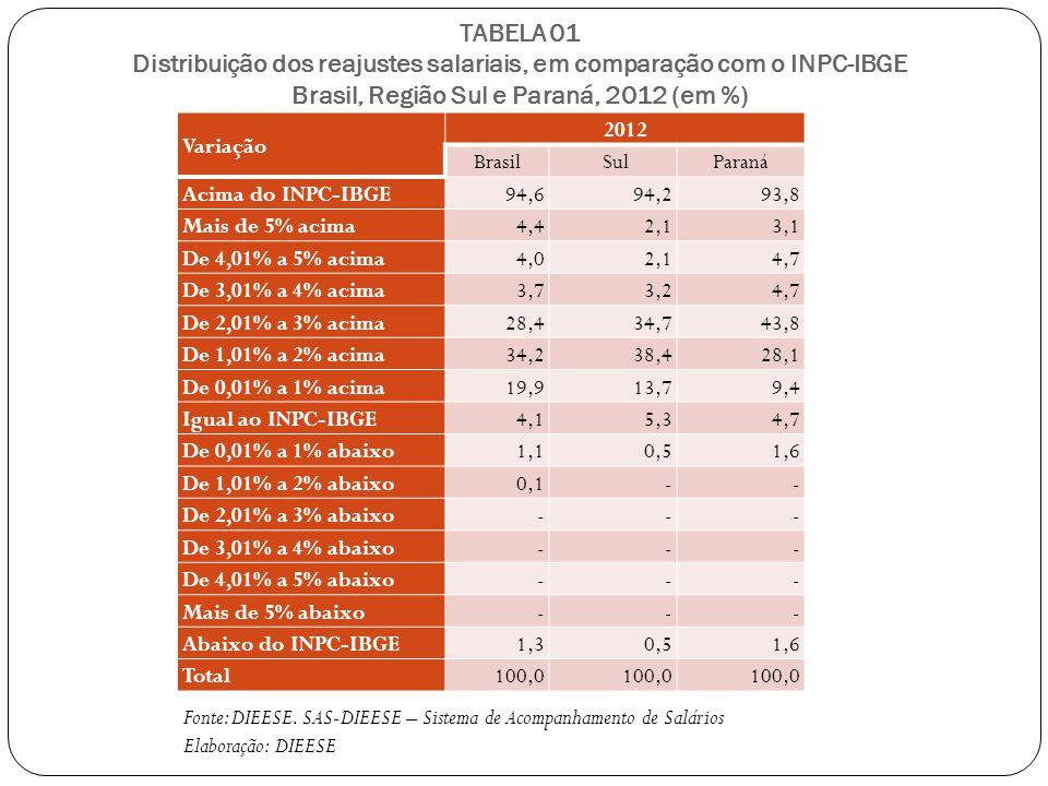 TABELA 01 Distribuição dos reajustes salariais, em comparação com o INPC-IBGE Brasil, Região Sul e Paraná, 2012 (em %) Variação 2012 Brasil SulParaná Acima do INPC-IBGE94,694,293,8 Mais de 5% acima4,42,13,1 De 4,01% a 5% acima4,02,14,7 De 3,01% a 4% acima3,73,24,7 De 2,01% a 3% acima28,434,743,8 De 1,01% a 2% acima34,238,428,1 De 0,01% a 1% acima19,913,79,4 Igual ao INPC-IBGE4,15,34,7 De 0,01% a 1% abaixo1,10,51,6 De 1,01% a 2% abaixo0,1-- De 2,01% a 3% abaixo--- De 3,01% a 4% abaixo--- De 4,01% a 5% abaixo--- Mais de 5% abaixo--- Abaixo do INPC-IBGE1,30,51,6 Total100,0 Fonte: DIEESE.