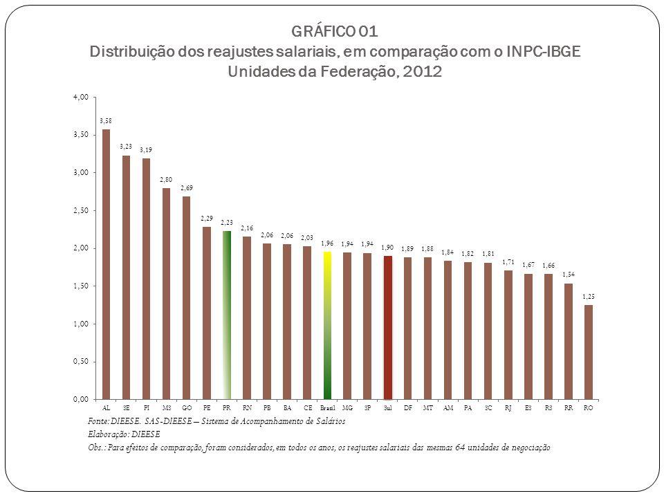 GRÁFICO 01 Distribuição dos reajustes salariais, em comparação com o INPC-IBGE Unidades da Federação, 2012 Fonte: DIEESE.