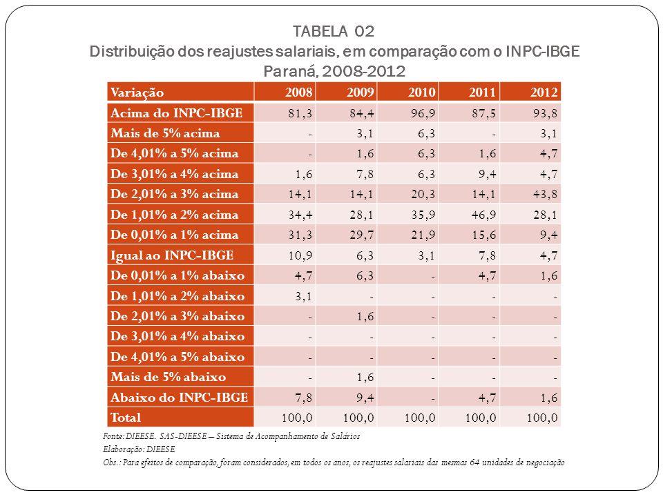TABELA 02 Distribuição dos reajustes salariais, em comparação com o INPC-IBGE Paraná, 2008-2012 Variação20082009201020112012 Acima do INPC-IBGE81,384,496,987,593,8 Mais de 5% acima-3,16,3-3,1 De 4,01% a 5% acima-1,66,31,64,7 De 3,01% a 4% acima1,67,86,39,44,7 De 2,01% a 3% acima14,1 20,314,143,8 De 1,01% a 2% acima34,428,135,946,928,1 De 0,01% a 1% acima31,329,721,915,69,4 Igual ao INPC-IBGE10,96,33,17,84,7 De 0,01% a 1% abaixo4,76,3-4,71,6 De 1,01% a 2% abaixo3,1---- De 2,01% a 3% abaixo-1,6--- De 3,01% a 4% abaixo----- De 4,01% a 5% abaixo----- Mais de 5% abaixo-1,6--- Abaixo do INPC-IBGE7,89,4-4,71,6 Total100,0 Fonte: DIEESE.