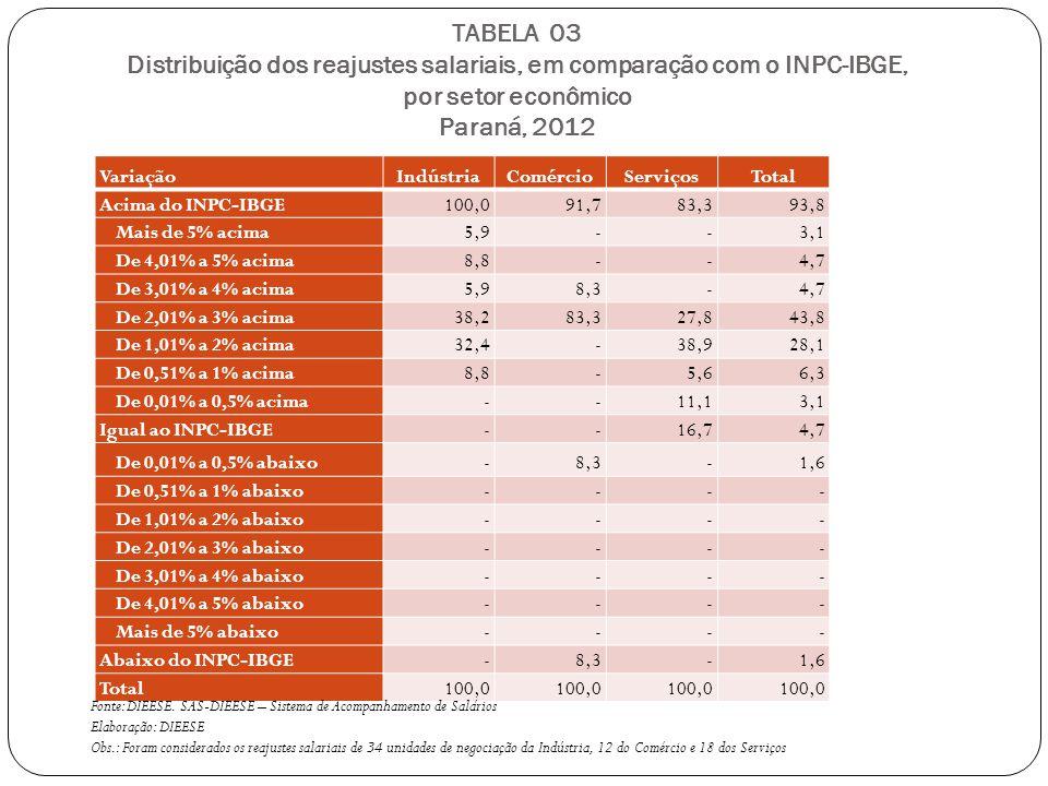 TABELA 03 Distribuição dos reajustes salariais, em comparação com o INPC-IBGE, por setor econômico Paraná, 2012 VariaçãoIndústriaComércioServiçosTotal Acima do INPC-IBGE100,091,783,393,8 Mais de 5% acima5,9--3,1 De 4,01% a 5% acima8,8--4,7 De 3,01% a 4% acima5,98,3-4,7 De 2,01% a 3% acima38,283,327,843,8 De 1,01% a 2% acima32,4-38,928,1 De 0,51% a 1% acima8,8-5,66,3 De 0,01% a 0,5% acima--11,13,1 Igual ao INPC-IBGE--16,74,7 De 0,01% a 0,5% abaixo-8,3-1,6 De 0,51% a 1% abaixo---- De 1,01% a 2% abaixo---- De 2,01% a 3% abaixo---- De 3,01% a 4% abaixo---- De 4,01% a 5% abaixo---- Mais de 5% abaixo---- Abaixo do INPC-IBGE-8,3-1,6 Total100,0 Fonte: DIEESE.