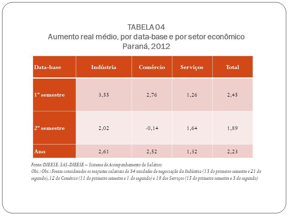 TABELA 04 Aumento real médio, por data-base e por setor econômico Paraná, 2012 Fonte: DIEESE.