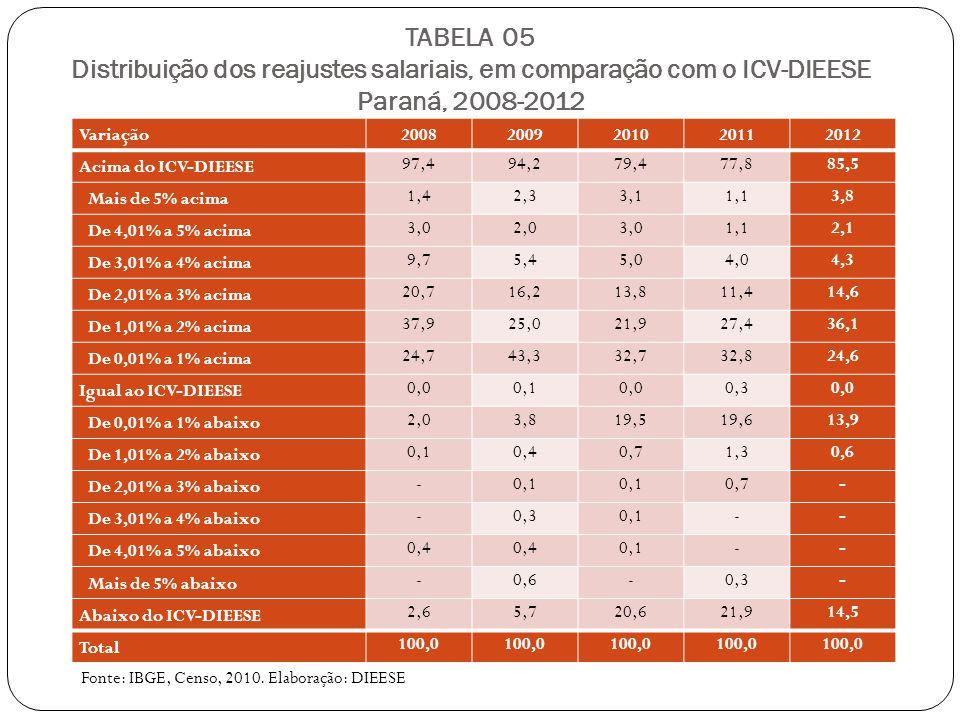 TABELA 05 Distribuição dos reajustes salariais, em comparação com o ICV-DIEESE Paraná, 2008-2012 Fonte: IBGE, Censo, 2010.
