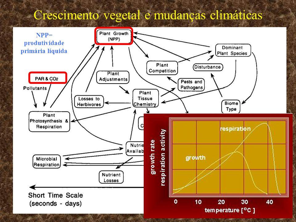Crescimento vegetal e mudanças climáticas NPP= produtividade primária líquida