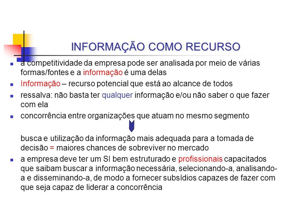 INFORMAÇÃO COMO RECURSO a competitividade da empresa pode ser analisada por meio de várias formas/fontes e a informação é uma delas Informação – recur