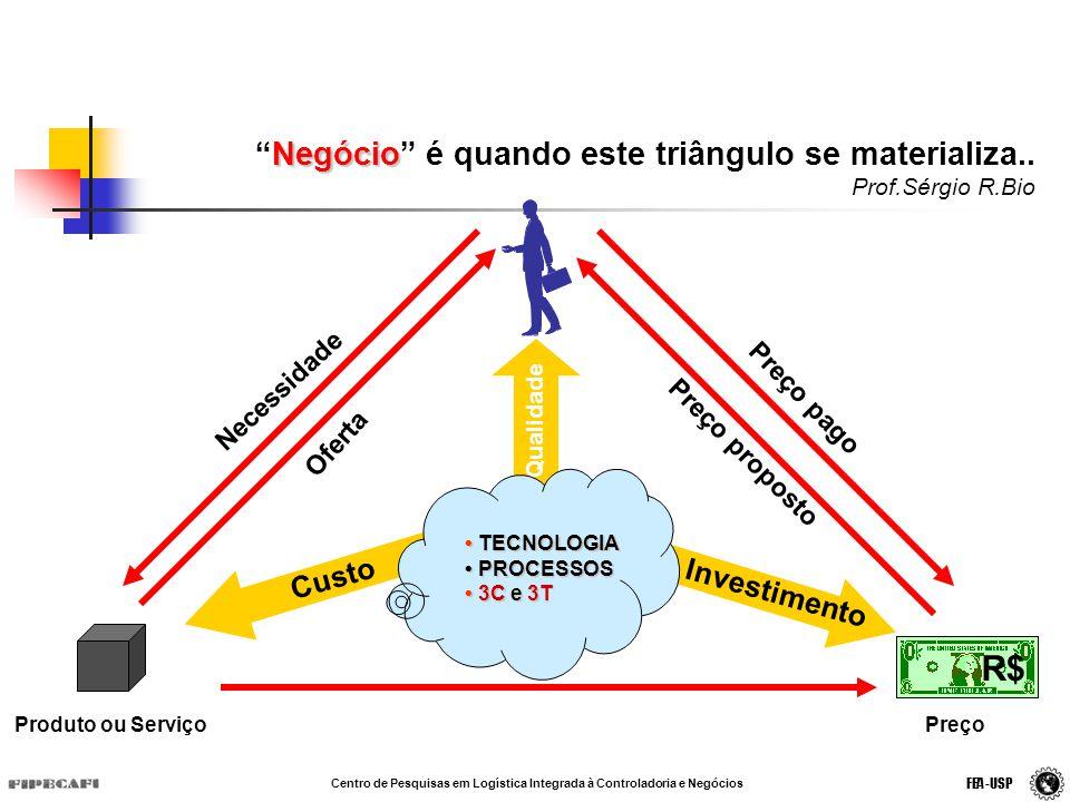 Necessidade Oferta Produto ou Serviço Preço pago Preço proposto Preço Qualidade Custo Investimento TECNOLOGIA TECNOLOGIA PROCESSOS PROCESSOS 3C e 3T 3