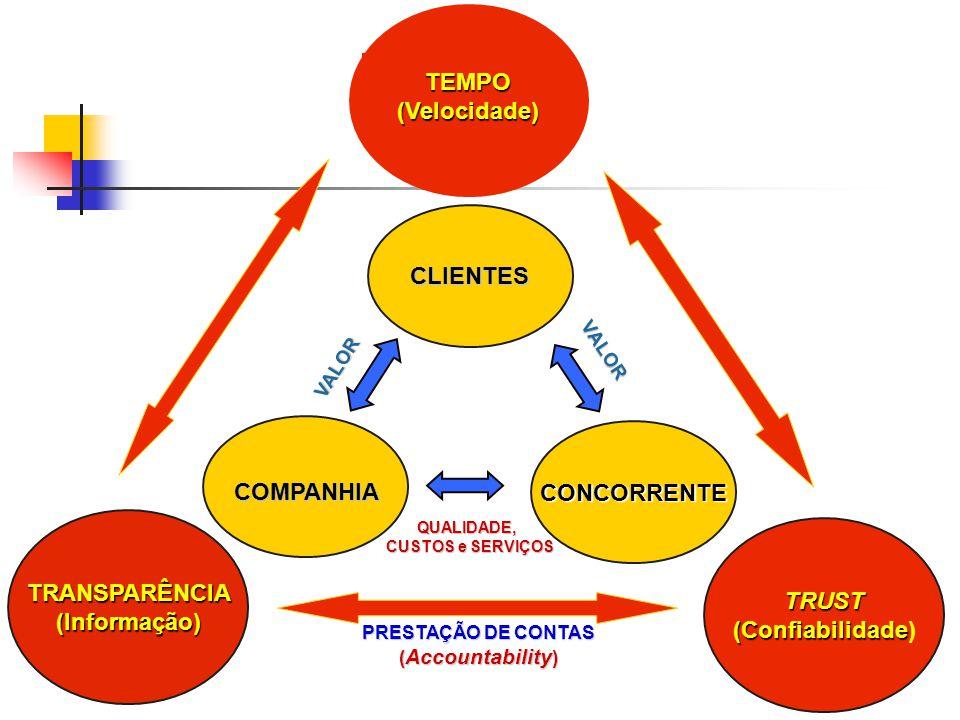 CONCORRENTE QUALIDADE, CUSTOS e SERVIÇOS VALOR TRANSPARÊNCIA(Informação) TRUST (Confiabilidade (Confiabilidade) VALOR PRESTAÇÃO DE CONTAS ( Accountabi