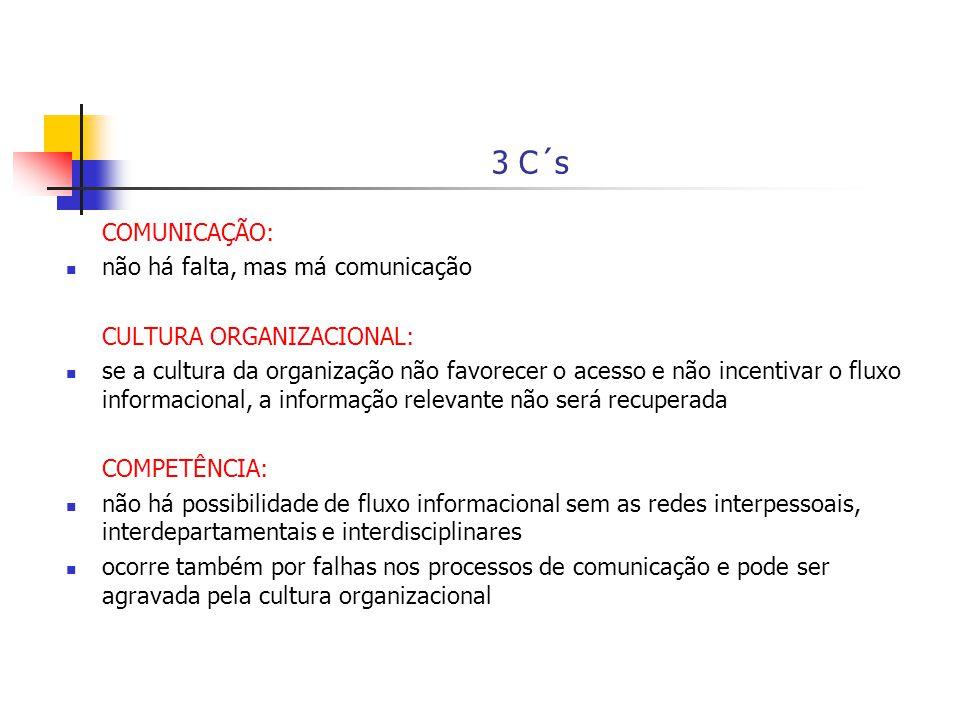 3 C´s COMUNICAÇÃO: não há falta, mas má comunicação CULTURA ORGANIZACIONAL: se a cultura da organização não favorecer o acesso e não incentivar o flux