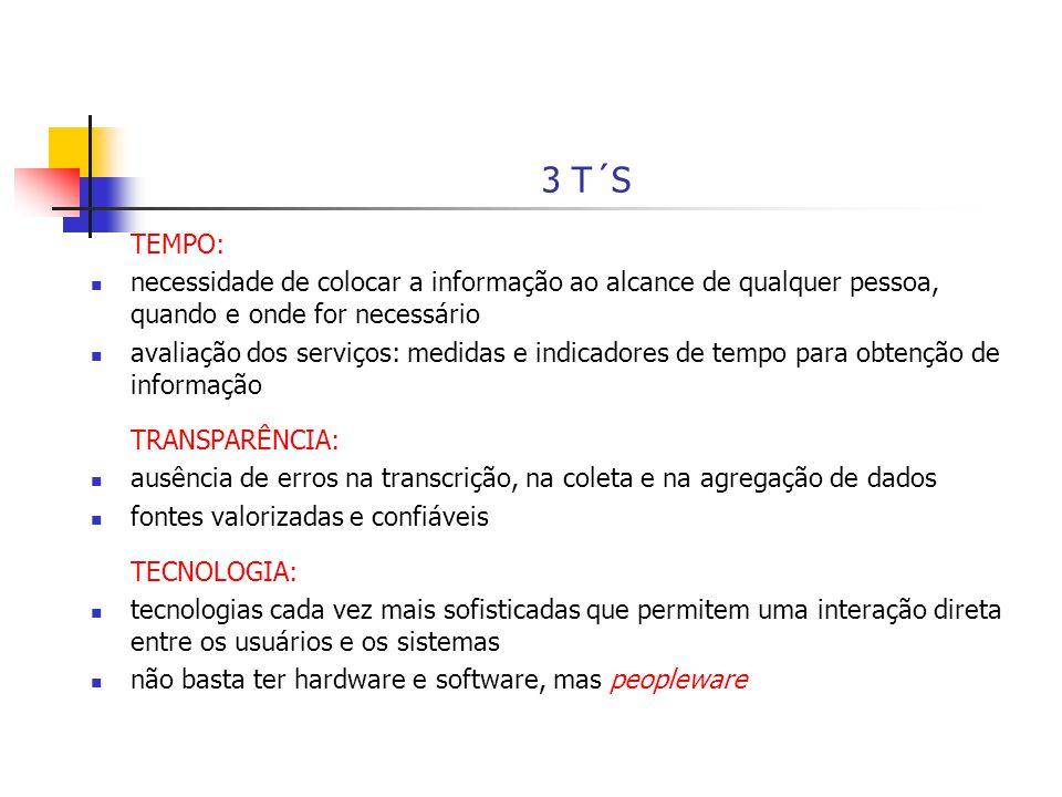 3 T´S TEMPO: necessidade de colocar a informação ao alcance de qualquer pessoa, quando e onde for necessário avaliação dos serviços: medidas e indicad
