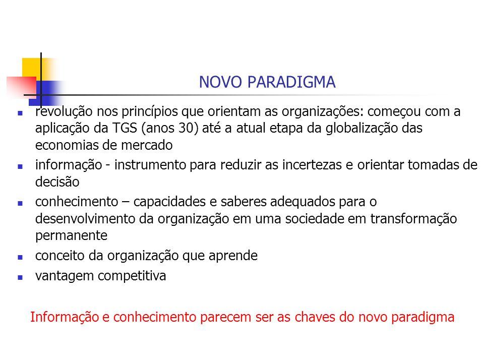 NOVO PARADIGMA revolução nos princípios que orientam as organizações: começou com a aplicação da TGS (anos 30) até a atual etapa da globalização das e