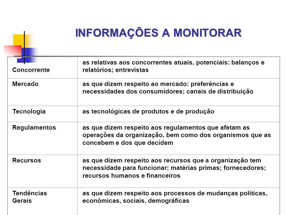 INFORMAÇÕES A MONITORAR Concorrente as relativas aos concorrentes atuais, potenciais: balanços e relatórios; entrevistas Mercadoas que dizem respeito