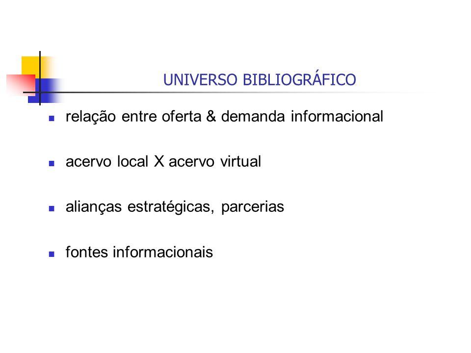 UNIVERSO BIBLIOGRÁFICO relação entre oferta & demanda informacional acervo local X acervo virtual alianças estratégicas, parcerias fontes informaciona