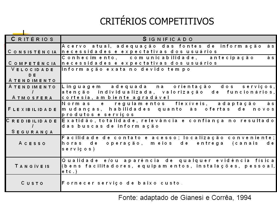 CRITÉRIOS COMPETITIVOS Fonte: adaptado de Gianesi e Corrêa, 1994