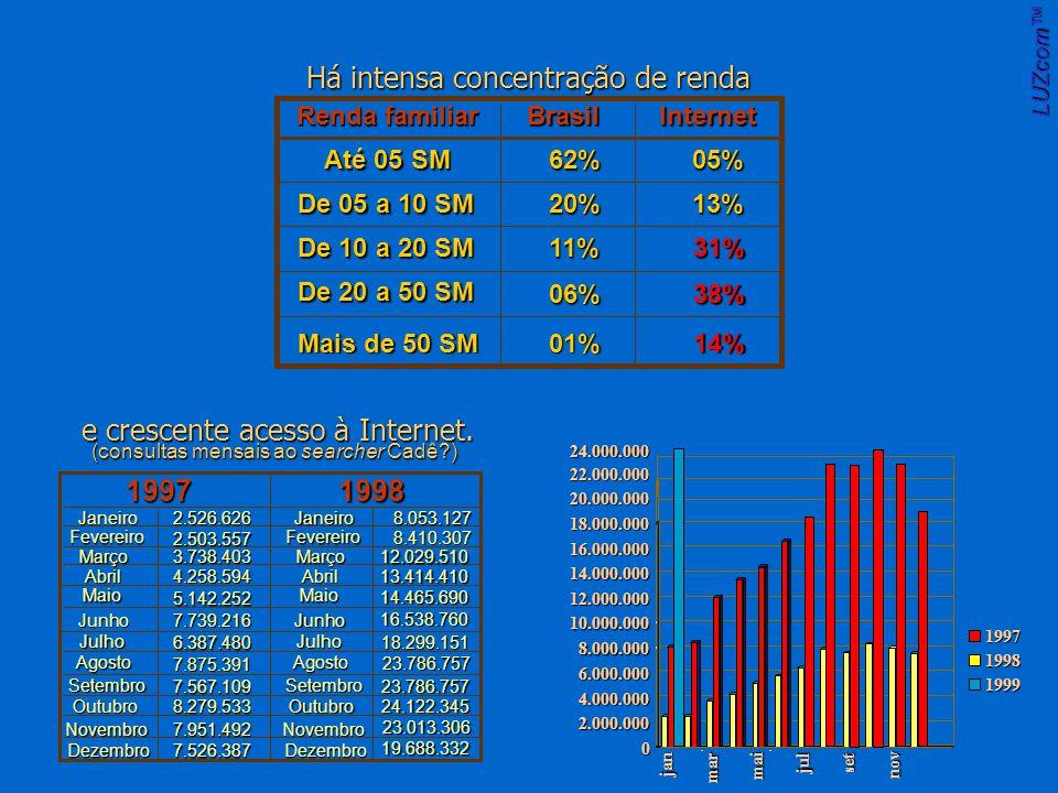 Renda familiar BrasilInternet Até 05 SM De 05 a 10 SM De 10 a 20 SM De 20 a 50 SM Mais de 50 SM 62% 20% 11% 06% 01% 05% 13% 31% 38% 14% Há intensa concentração de renda e crescente acesso à Internet.