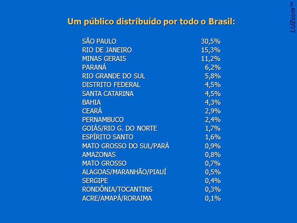 Um público distribuído por todo o Brasil: SÃO PAULO30,5% RIO DE JANEIRO15,3% MINAS GERAIS11,2% PARANÁ 6,2% RIO GRANDE DO SUL 5,8% DISTRITO FEDERAL 4,5% SANTA CATARINA 4,5% BAHIA 4,3% CEARÁ 2,9% PERNAMBUCO 2,4% GOIÁS/RIO G.