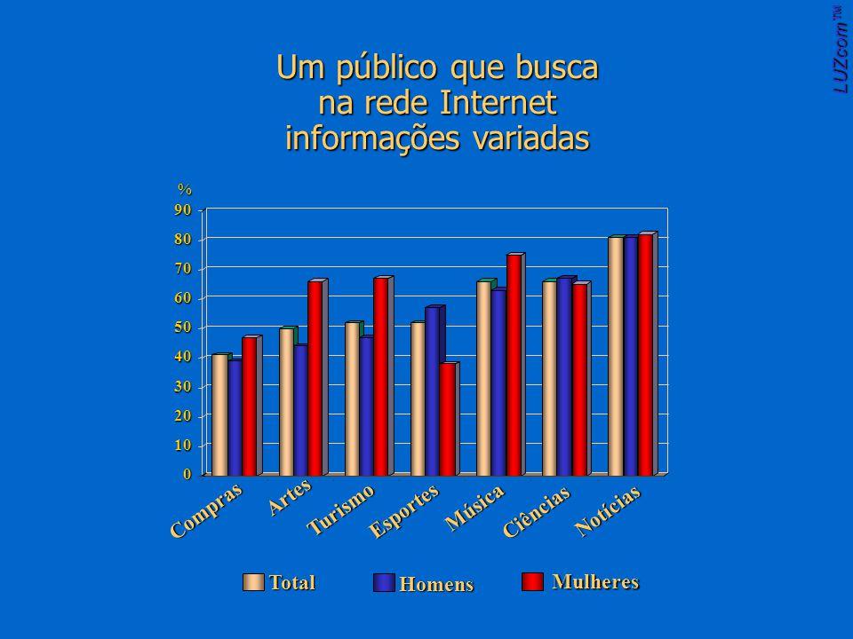 Um público que busca na rede Internet informações variadas LUZcom