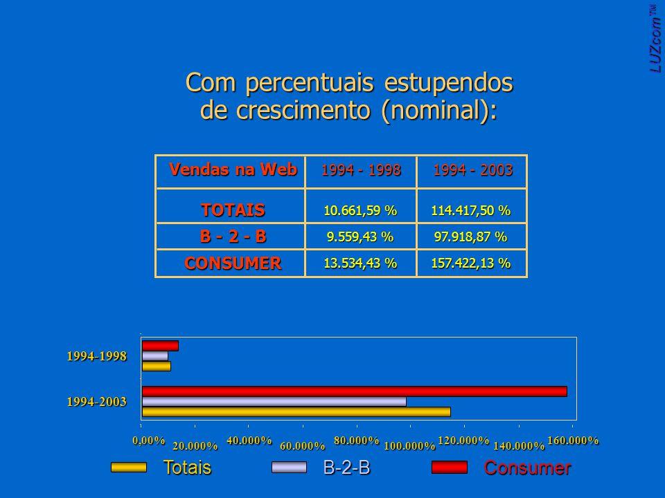 0,00% 20.000% 40.000% 60.000% 80.000% 100.000% 120.000% 140.000% 160.000% 1994-2003 1994-1998 TotaisB-2-BConsumer Vendas na Web 1994 - 1998 1994 - 2003 TOTAIS B - 2 - B CONSUMER 10.661,59 % 114.417,50 % 9.559,43 % 97.918,87 % 13.534,43 % 157.422,13 % Com percentuais estupendos de crescimento (nominal): LUZcom
