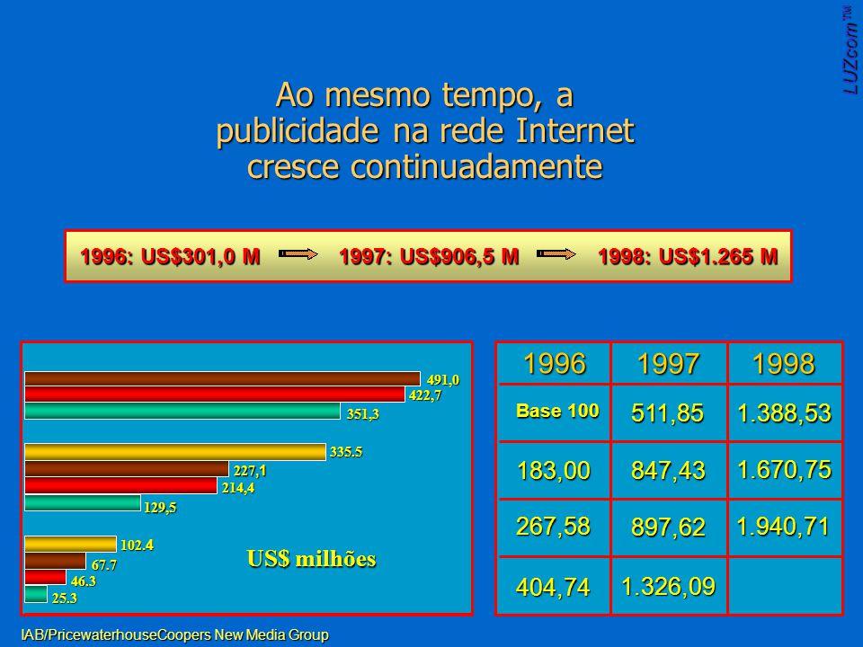1996: US$301,0 M1997: US$906,5 M 1998: US$1.265 M Ao mesmo tempo, a publicidade na rede Internet cresce continuadamente 25.3 46.3 67.7 102.4 129,5 214,4 227,1 335.5 351,3 422,7 US$ milhões IAB/PricewaterhouseCoopers New Media Group 491,0 199619971998 Base 100 183,00 267,58 404,74 511,85 847,43 897,62 1.326,09 1.388,53 1.670,75 1.940,71 LUZcom