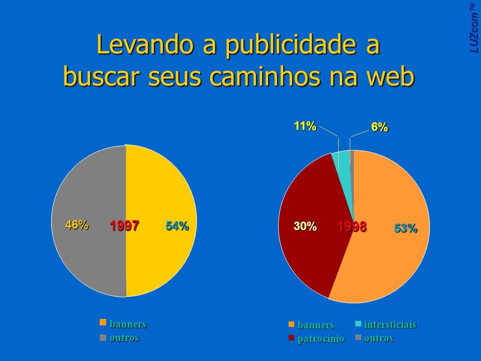 Levando a publicidade a buscar seus caminhos na web banners patrocínio intersticiais outros 53%11%6% 30% 1998 banners outros 1997 54% 46% LUZcom