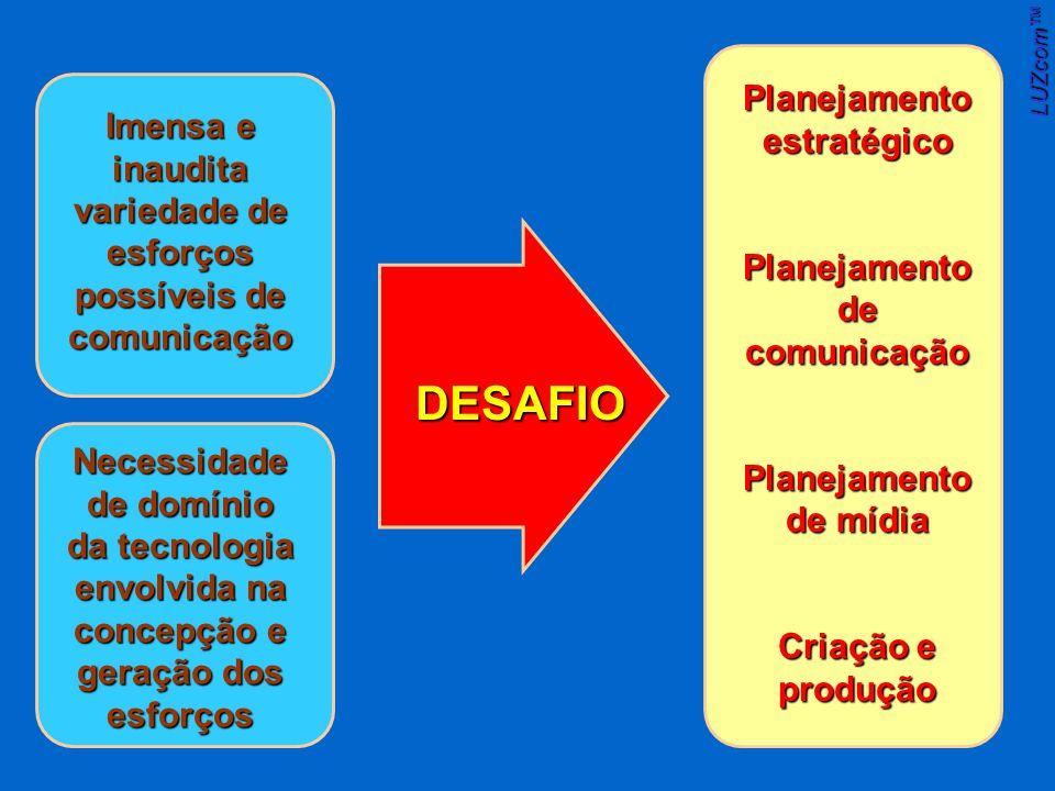 Imensa e inaudita variedade de esforços possíveis de comunicação Necessidade de domínio da tecnologia envolvida na concepção e geração dos esforços DESAFIO Planejamento estratégico Planejamento de comunicação Planejamento de mídia Criação e produção LUZcom