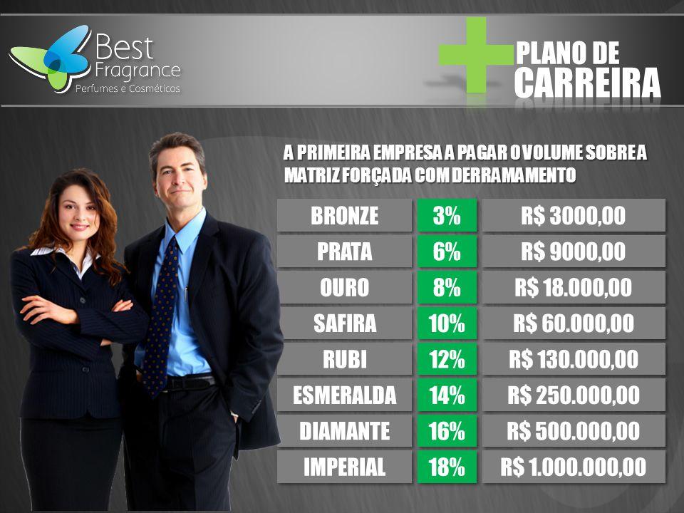 BRONZE PRATA OURO SAFIRA RUBI ESMERALDA DIAMANTE IMPERIAL 3% 6% 8% 10% 12% 14% 16% 18% R$ 3000,00 R$ 9000,00 R$ 18.000,00 R$ 60.000,00 R$ 130.000,00 R$ 250.000,00 R$ 500.000,00 R$ 1.000.000,00 A PRIMEIRA EMPRESA A PAGAR O VOLUME SOBRE A MATRIZ FORÇADA COM DERRAMAMENTO