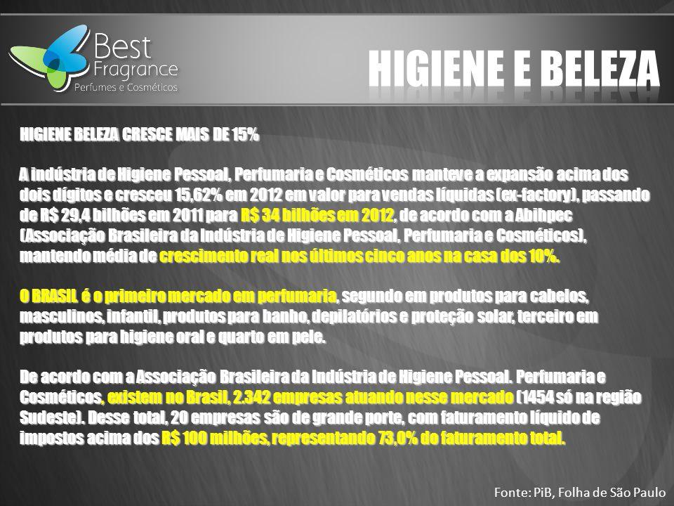 HIGIENE BELEZA CRESCE MAIS DE 15% A indústria de Higiene Pessoal, Perfumaria e Cosméticos manteve a expansão acima dos dois dígitos e cresceu 15,62% em 2012 em valor para vendas líquidas (ex-factory), passando de R$ 29,4 bilhões em 2011 para R$ 34 bilhões em 2012, de acordo com a Abihpec (Associação Brasileira da Indústria de Higiene Pessoal, Perfumaria e Cosméticos), mantendo média de crescimento real nos últimos cinco anos na casa dos 10%.