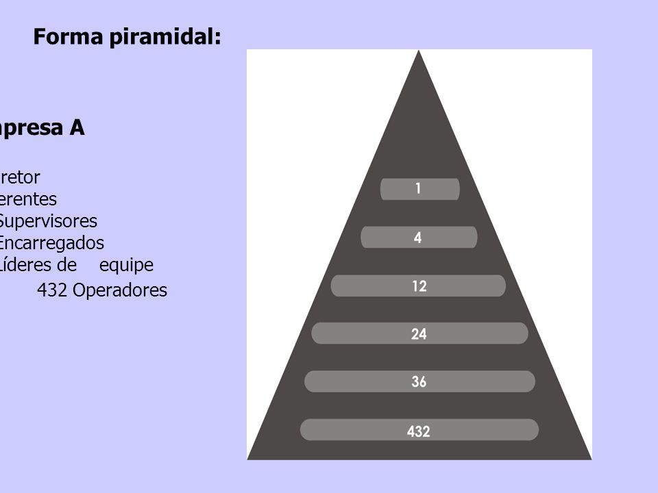 Empresa A 1 Diretor 4 Gerentes 12 Supervisores 24 Encarregados 36 Líderes de equipe 432 Operadores Forma piramidal: