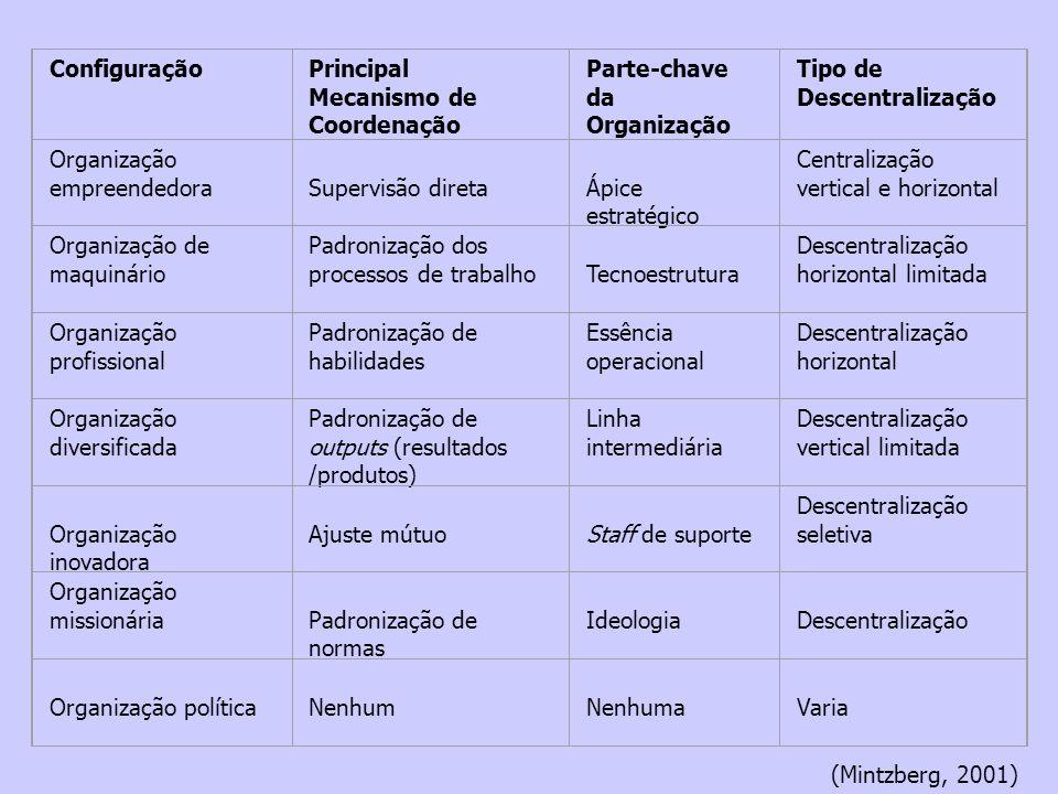 ConfiguraçãoPrincipal Mecanismo de Coordenação Parte-chave da Organização Tipo de Descentralização Organização empreendedora Supervisão direta Ápice e