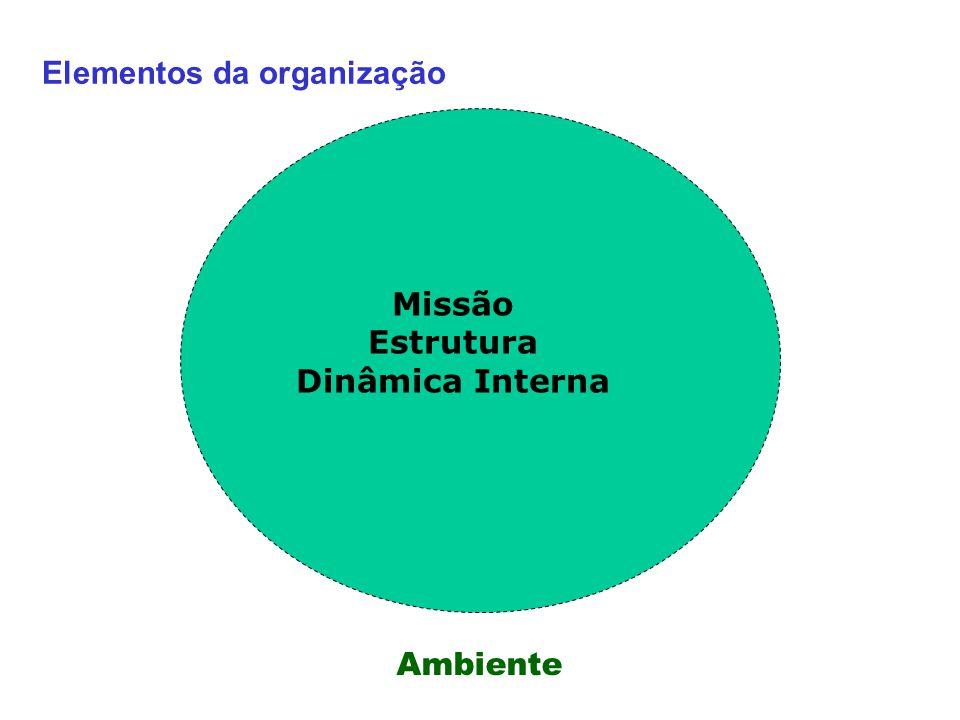 Elementos da organização Missão Estrutura Dinâmica Interna Ambiente