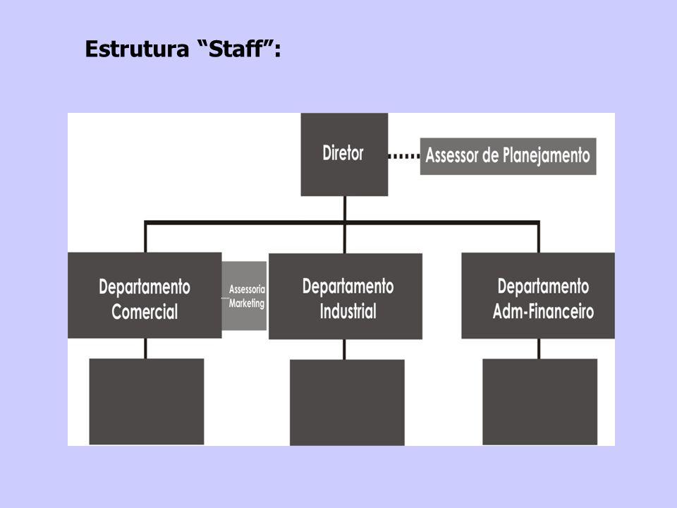 Estrutura Staff: