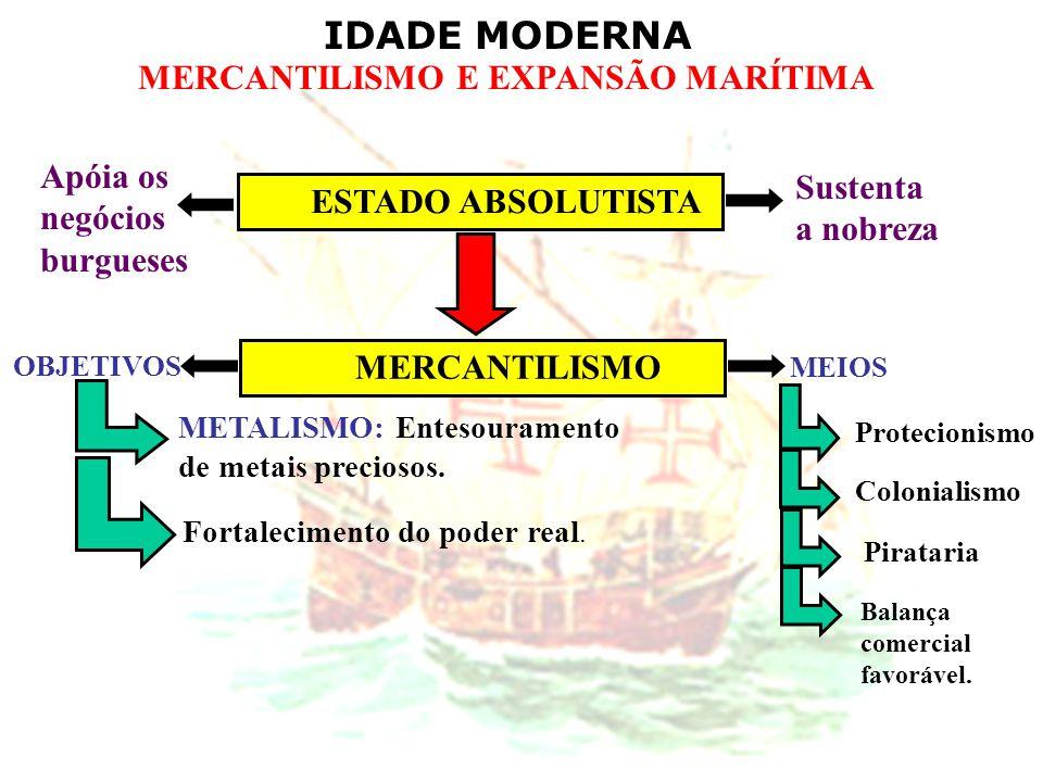 IDADE MODERNA MERCANTILISMO E EXPANSÃO MARÍTIMA ESTADO ABSOLUTISTA MERCANTILISMO Sustenta a nobreza Apóia os negócios burgueses OBJETIVOS MEIOS METALI