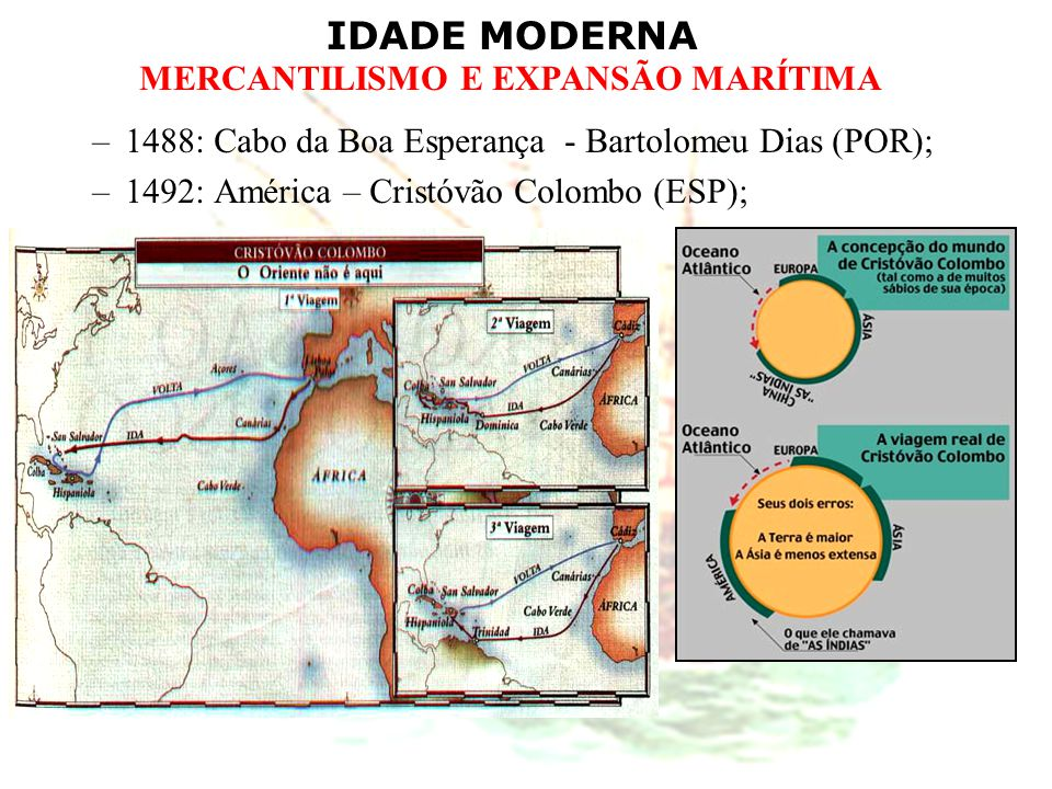 IDADE MODERNA MERCANTILISMO E EXPANSÃO MARÍTIMA –1498: Índias (via África) – Vasco da Gama (POR); –1500: Brasil – Pedro Álvares Cabral (POR); –1519: Circunavegação – Fernão de Magalhães (ESP); CIRCUNAVEGAÇÃO DESCOBRIMENTO DO BRASIL ROTA DE VASCO DA GAMA