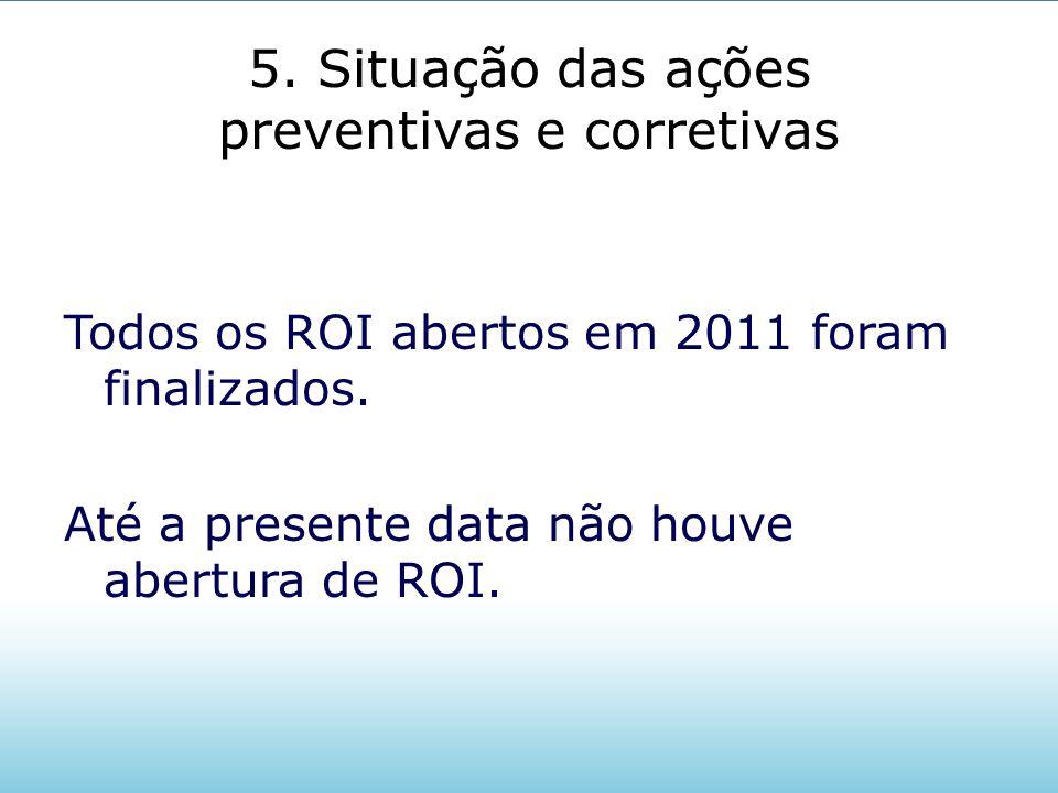 5. Situação das ações preventivas e corretivas Todos os ROI abertos em 2011 foram finalizados. Até a presente data não houve abertura de ROI.