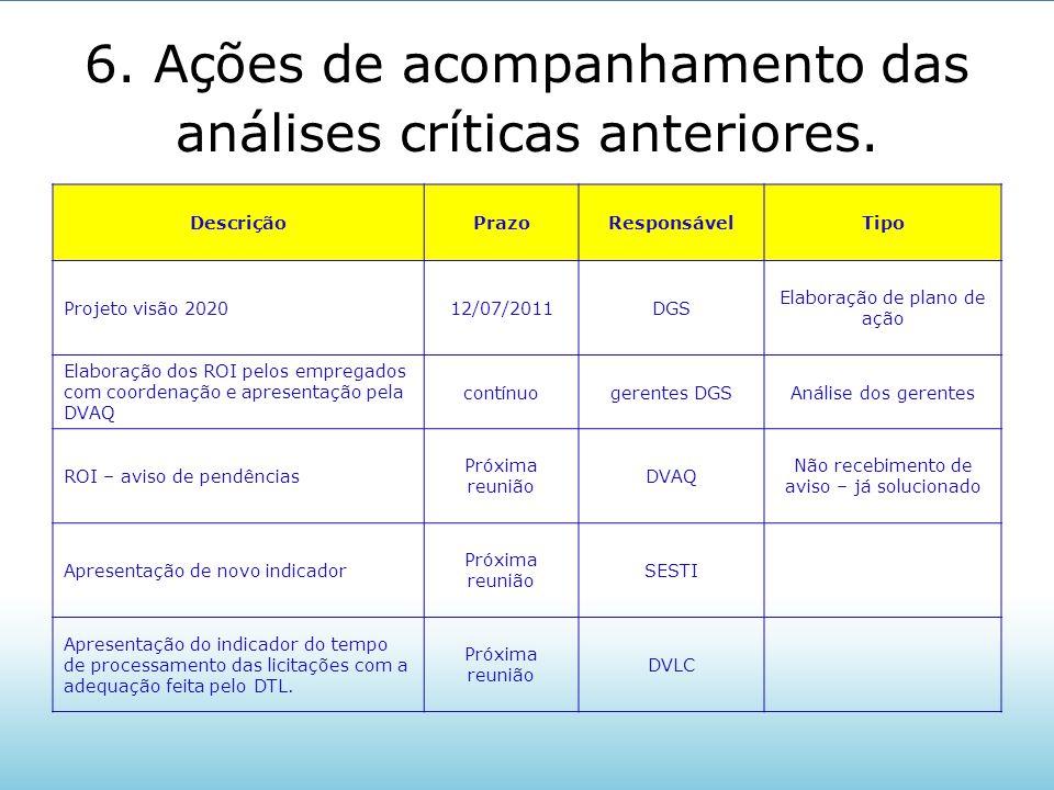 6. Ações de acompanhamento das análises críticas anteriores. DescriçãoPrazoResponsávelTipo Projeto visão 202012/07/2011DGS Elaboração de plano de ação