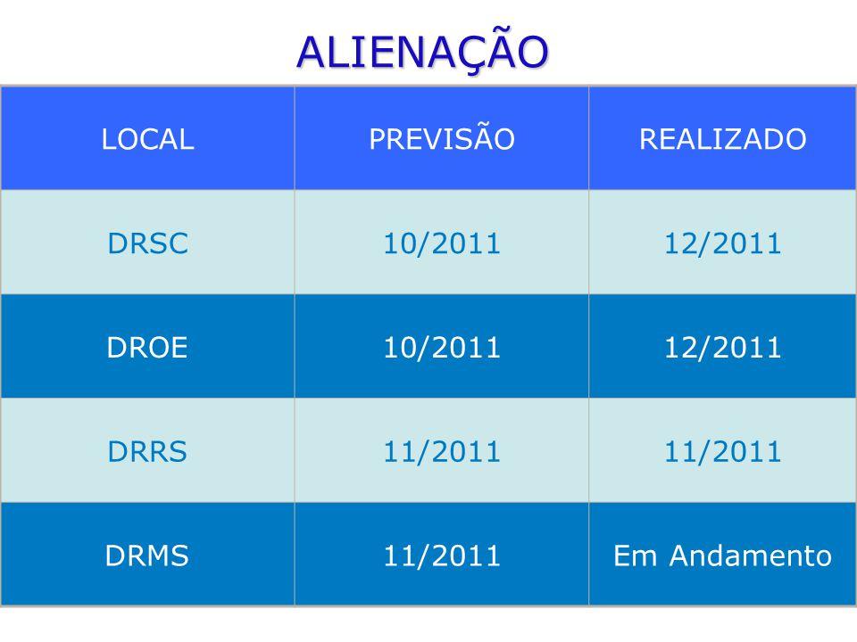 ALIENAÇÃO LOCALPREVISÃOREALIZADO DRSC10/201112/2011 DROE10/201112/2011 DRRS11/2011 DRMS11/2011Em Andamento