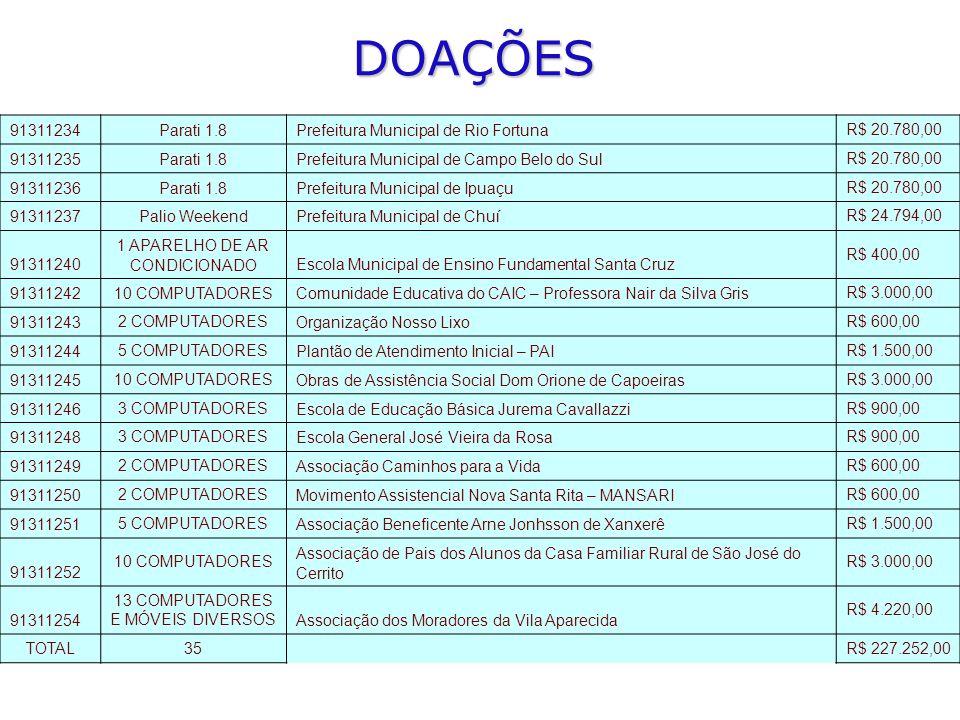 DOAÇÕES 91311234Parati 1.8Prefeitura Municipal de Rio Fortuna R$ 20.780,00 91311235Parati 1.8Prefeitura Municipal de Campo Belo do Sul R$ 20.780,00 91