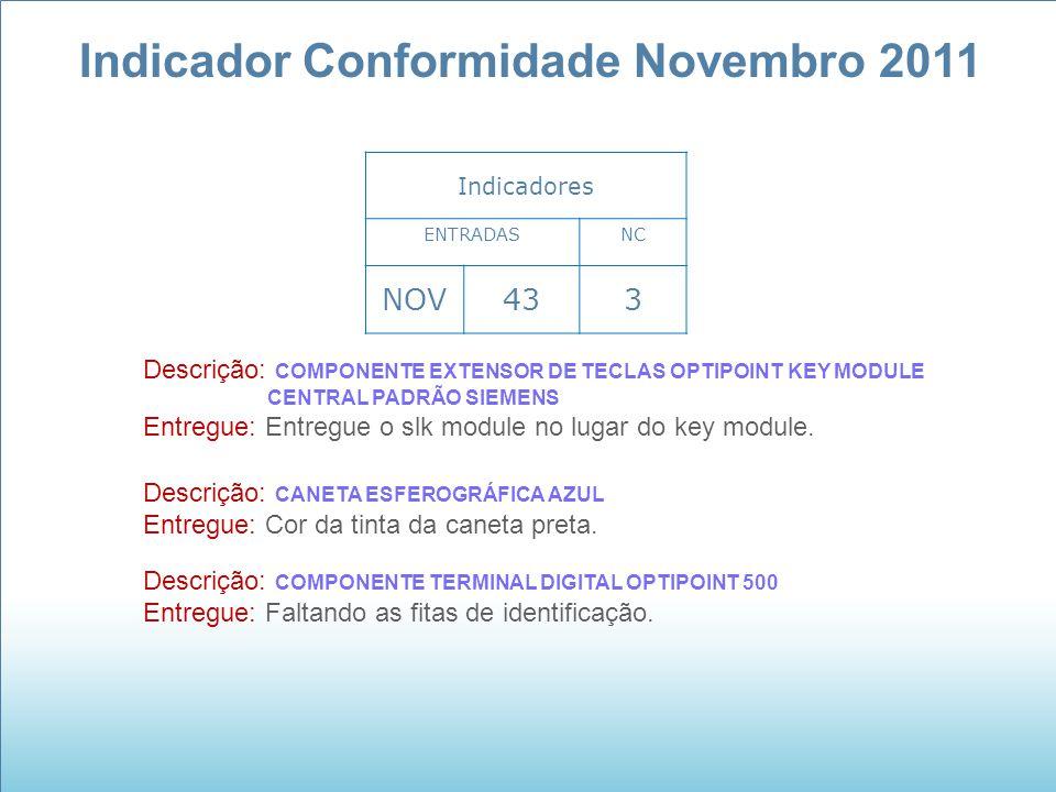 Indicador Conformidade Novembro 2011 Indicadores ENTRADASNC NOV433 Descrição: COMPONENTE EXTENSOR DE TECLAS OPTIPOINT KEY MODULE CENTRAL PADRÃO SIEMEN