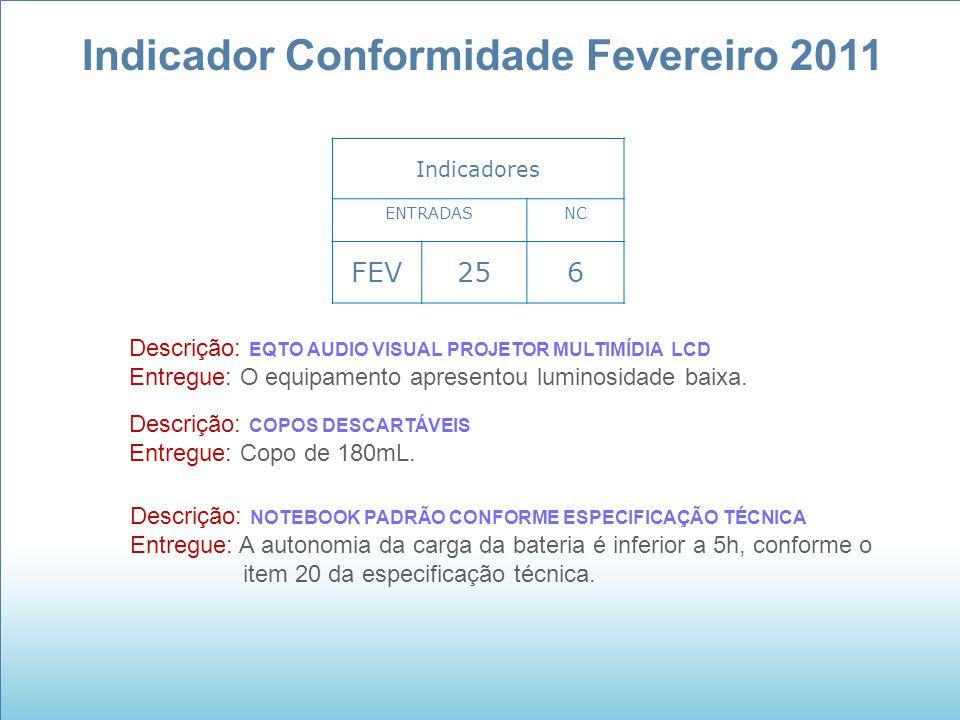 Indicador Conformidade Fevereiro 2011 Indicadores ENTRADASNC FEV256 Descrição: EQTO AUDIO VISUAL PROJETOR MULTIMÍDIA LCD Entregue: O equipamento apres
