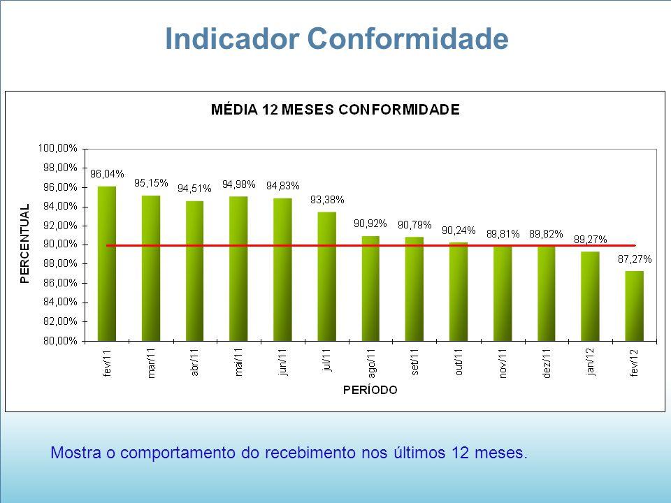 Indicador Conformidade Mostra o comportamento do recebimento nos últimos 12 meses.