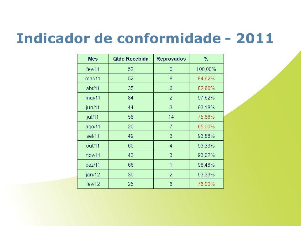 Indicador de conformidade - 2011 MêsQtde RecebidaReprovados% fev/11520100,00% mar/1152884,62% abr/1135682,86% mai/1184297,62% jun/1144393,18% jul/1158
