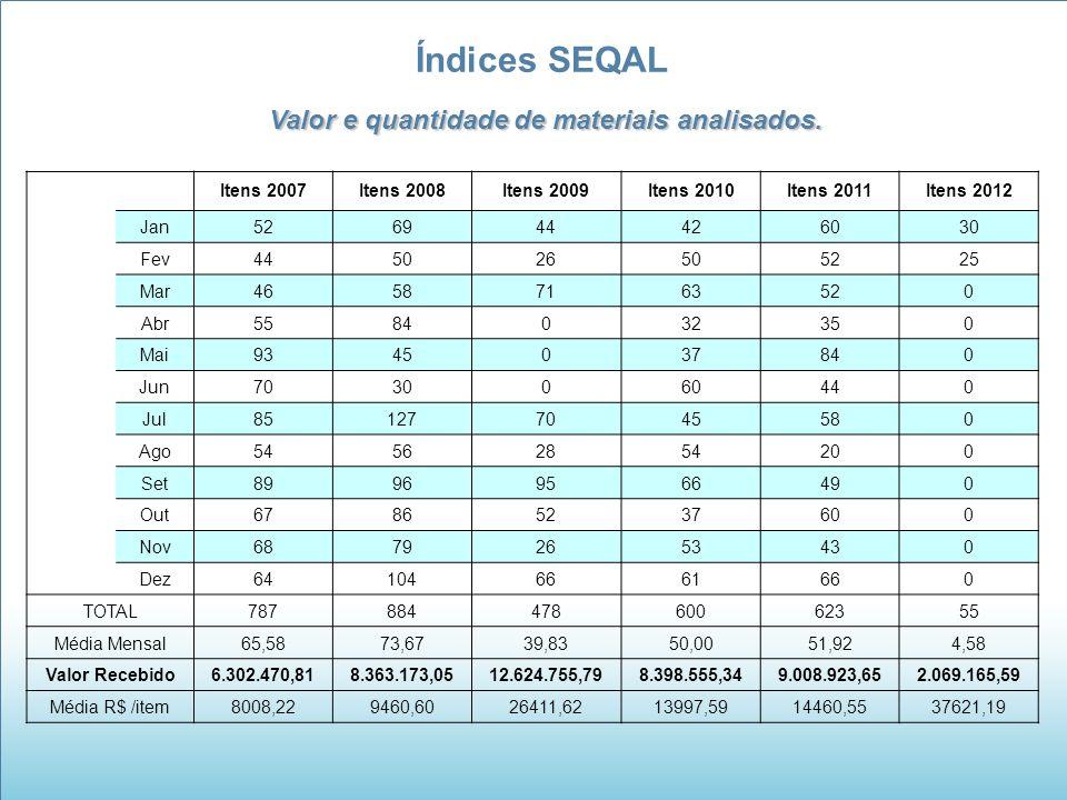 Índices SEQAL Valor e quantidade de materiais analisados. Itens 2007Itens 2008Itens 2009Itens 2010Itens 2011Itens 2012 Jan526944426030 Fev445026505225