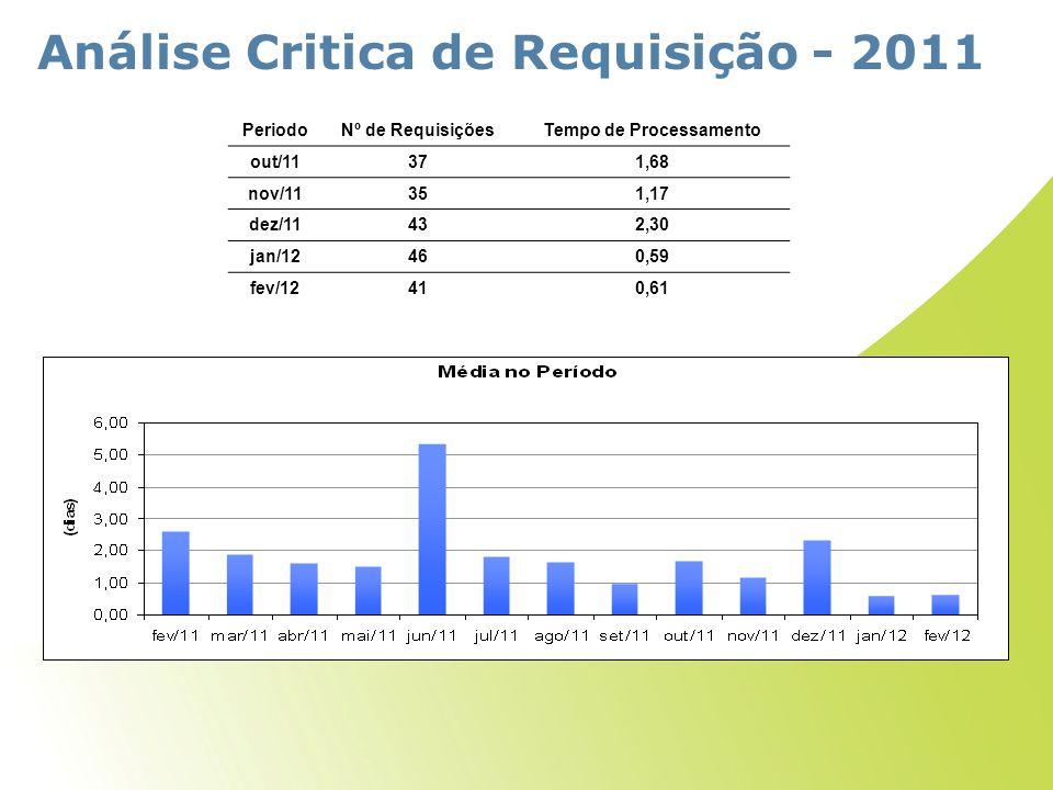 Análise Critica de Requisição - 2011 PeriodoNº de RequisiçõesTempo de Processamento out/11371,68 nov/11351,17 dez/11432,30 jan/12460,59 fev/12410,61
