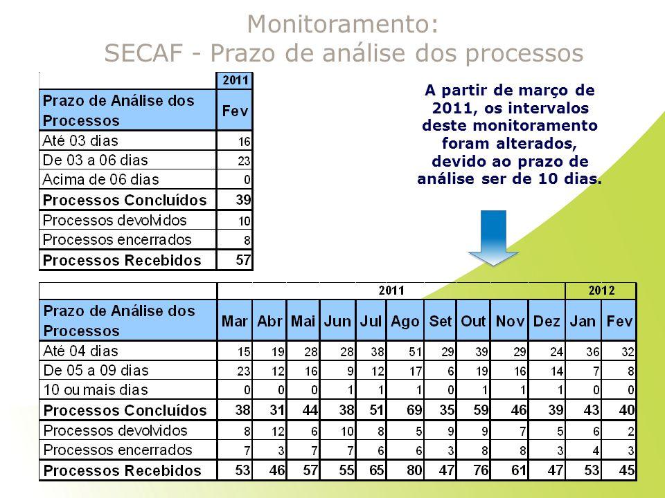 Monitoramento: SECAF - Prazo de análise dos processos A partir de março de 2011, os intervalos deste monitoramento foram alterados, devido ao prazo de