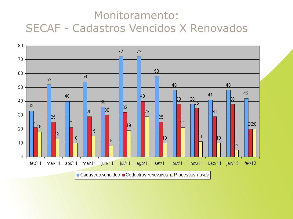 Monitoramento: SECAF - Cadastros Vencidos X Renovados