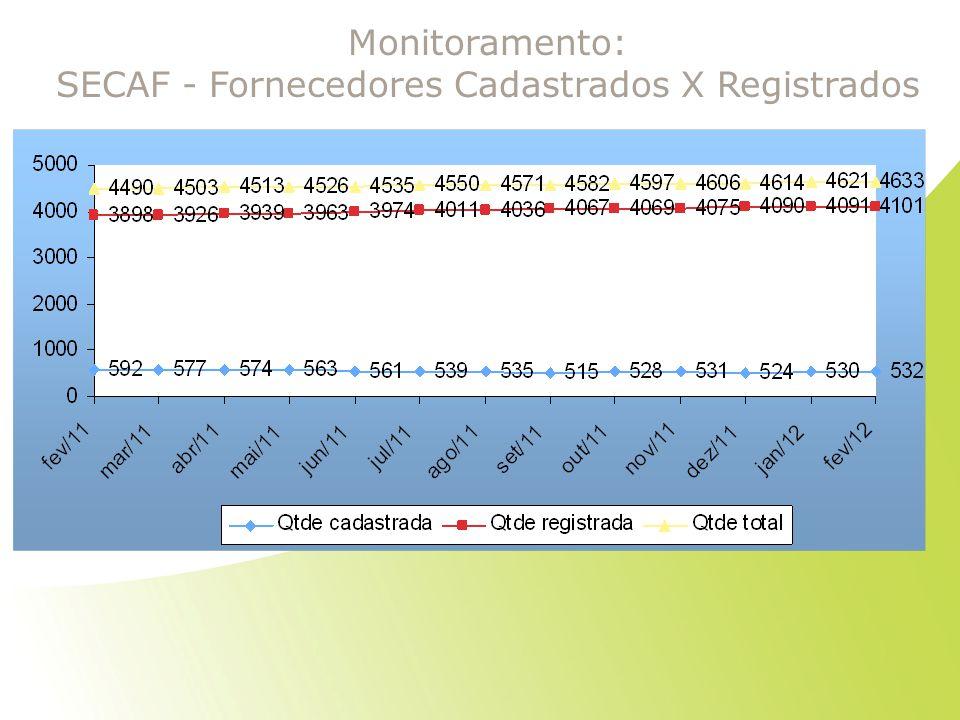 Monitoramento: SECAF - Fornecedores Cadastrados X Registrados