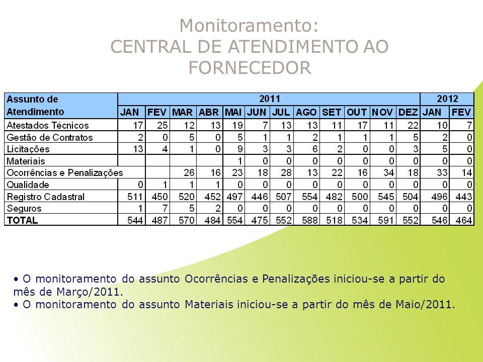 Monitoramento: CENTRAL DE ATENDIMENTO AO FORNECEDOR O monitoramento do assunto Ocorrências e Penalizações iniciou-se a partir do mês de Março/2011. O