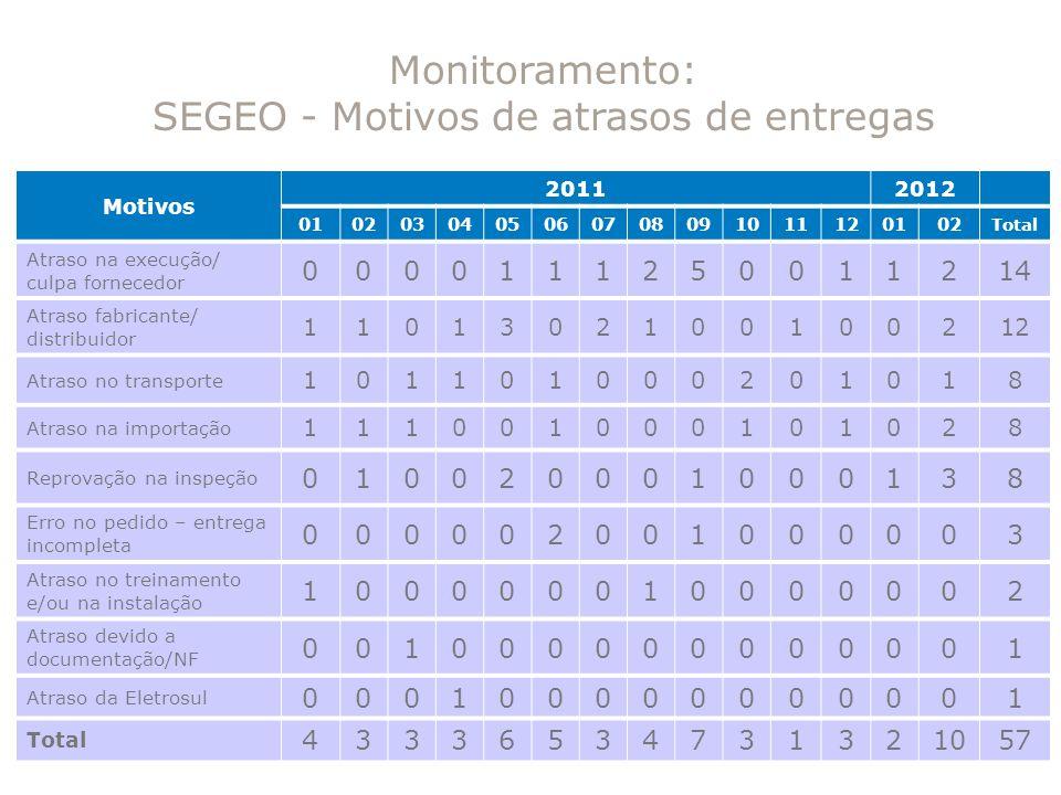 Monitoramento: SEGEO - Motivos de atrasos de entregas Motivos 20112012 0102030405060708091011120102 Total Atraso na execução/ culpa fornecedor 0000111