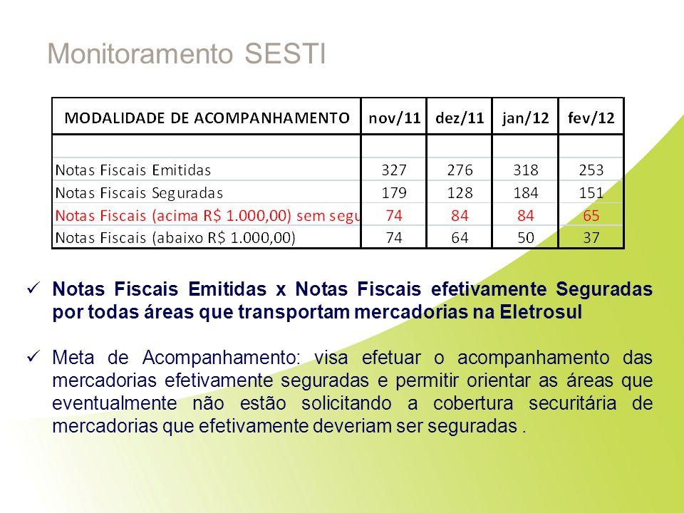 Monitoramento SESTI Notas Fiscais Emitidas x Notas Fiscais efetivamente Seguradas por todas áreas que transportam mercadorias na Eletrosul Meta de Aco