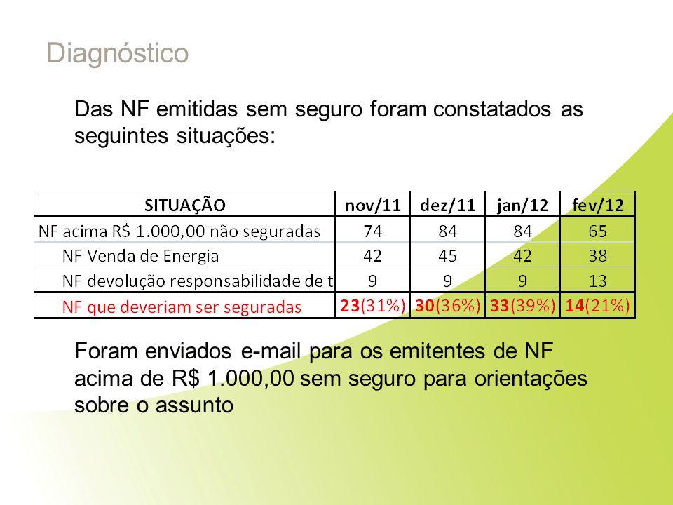 Diagnóstico Das NF emitidas sem seguro foram constatados as seguintes situações: Foram enviados e-mail para os emitentes de NF acima de R$ 1.000,00 se